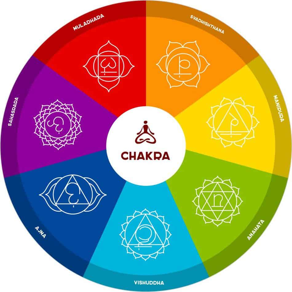 what is a chakra energy called