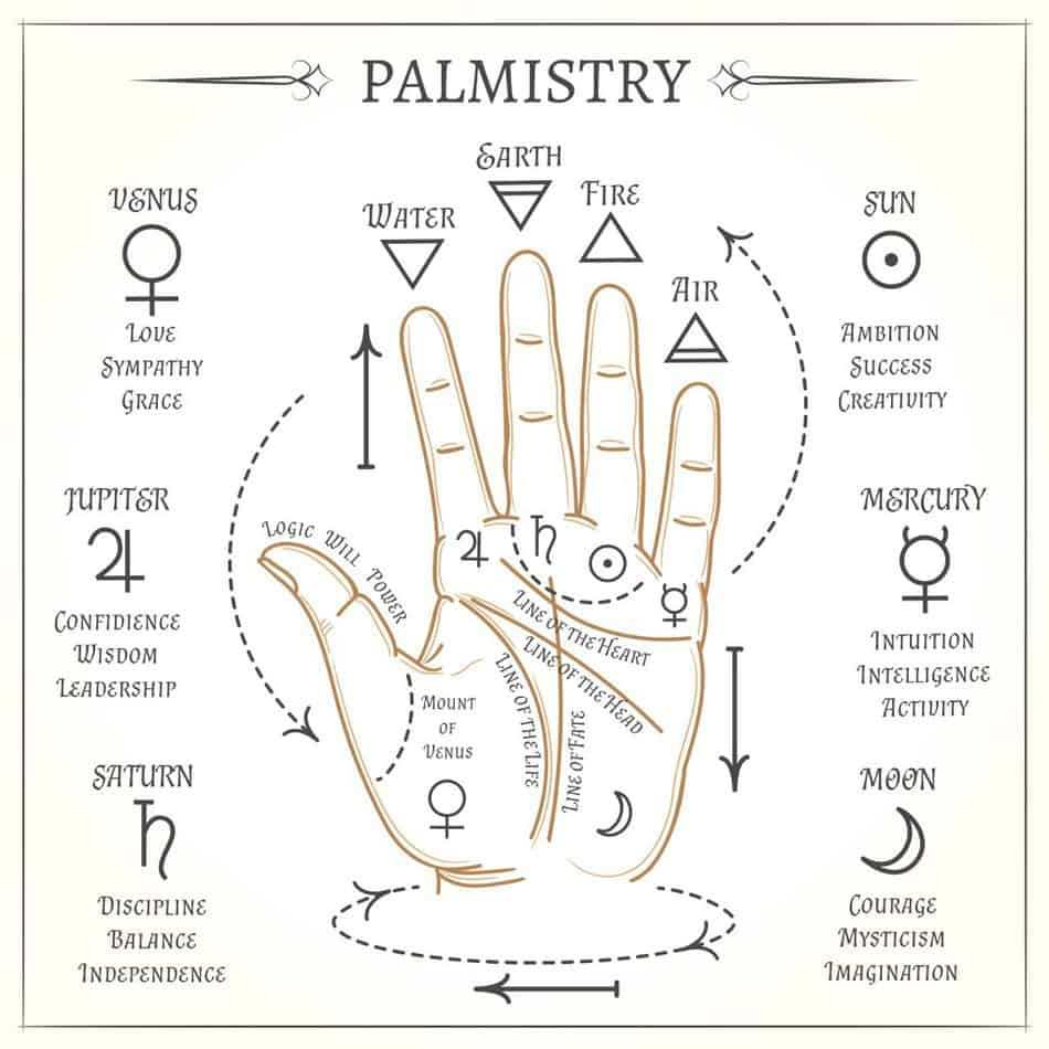 Awaken Clairvoyant Energy with a palm reading psychic